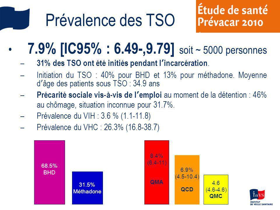 Prévalence des TSO 7.9% [IC95% : 6.49-,9.79] soit ~ 5000 personnes